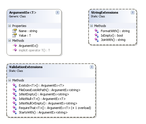 Class diagram for the validation extension classes.